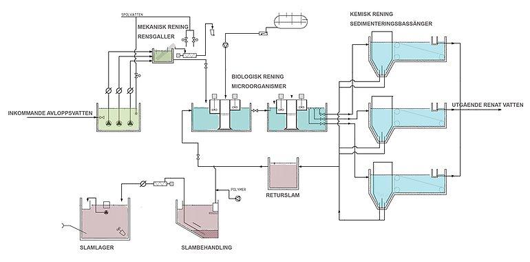 hur renas vatten